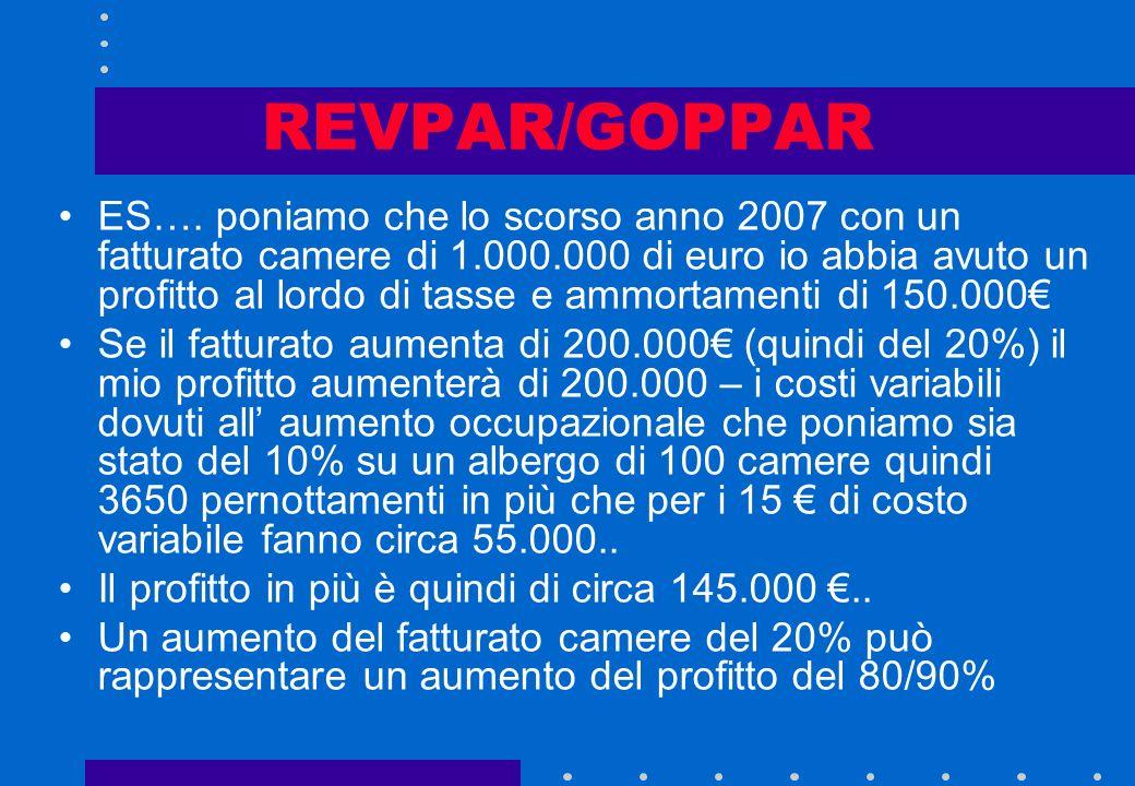 REVPAR/GOPPAR Laumento del REVPAR e quindi del fatturato camere fa amentare di molto il profitto (G.O.P.) e quindi il GOPPAR (profitto per singola cam