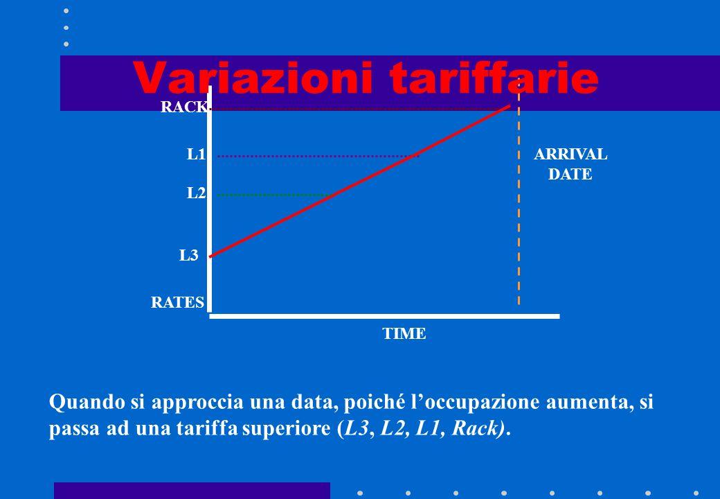 Coerenza tariffaria BASSA OCCUPAZIONE: si parte da una tariffa bottom e la tariffa tenderà con il tempo (eventualmente ) a salire allapprossimarsi del