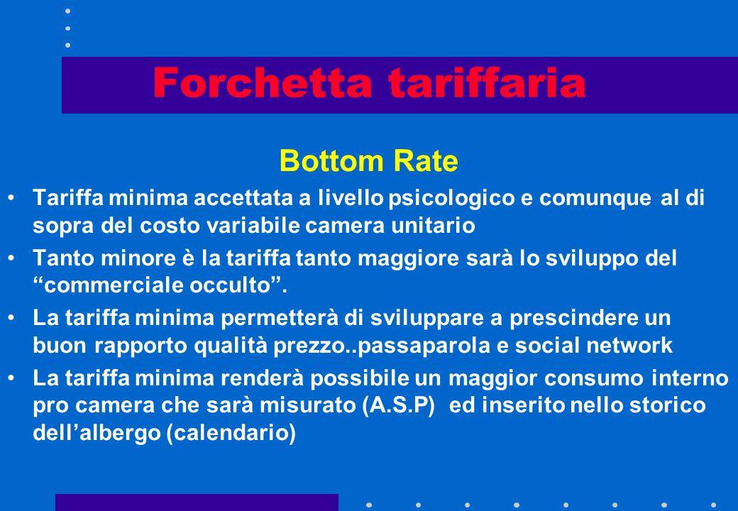 Forchetta tariffaria Per riuscire ad assorbire tutte le potenziali richieste tariffarie la nostra forchetta di vendita dovrà essere la più ampia possi