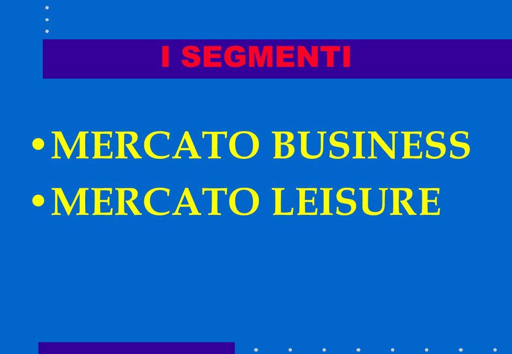 Nesting Seg.1 Seg.2 Seg.3 Seg.4 La capacità di ogni segmento, una volta individuata la domanda prevista, deve essere collegata in modo da dare priorit
