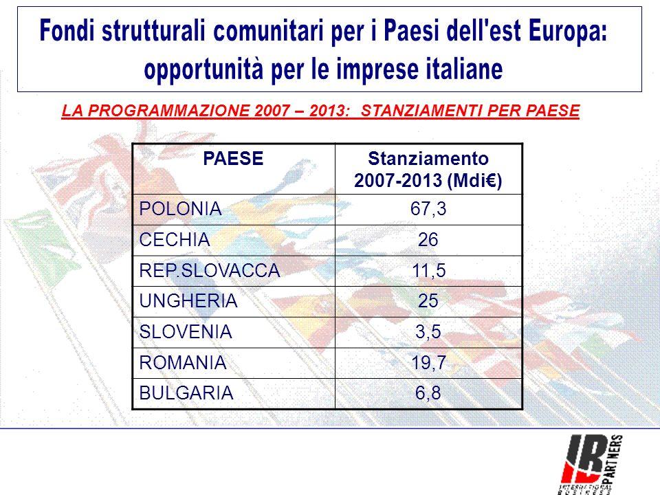 LA PROGRAMMAZIONE 2007 – 2013: STANZIAMENTI PER PAESE PAESEStanziamento 2007-2013 (Mdi) POLONIA67,3 CECHIA26 REP.SLOVACCA11,5 UNGHERIA25 SLOVENIA3,5 ROMANIA19,7 BULGARIA6,8