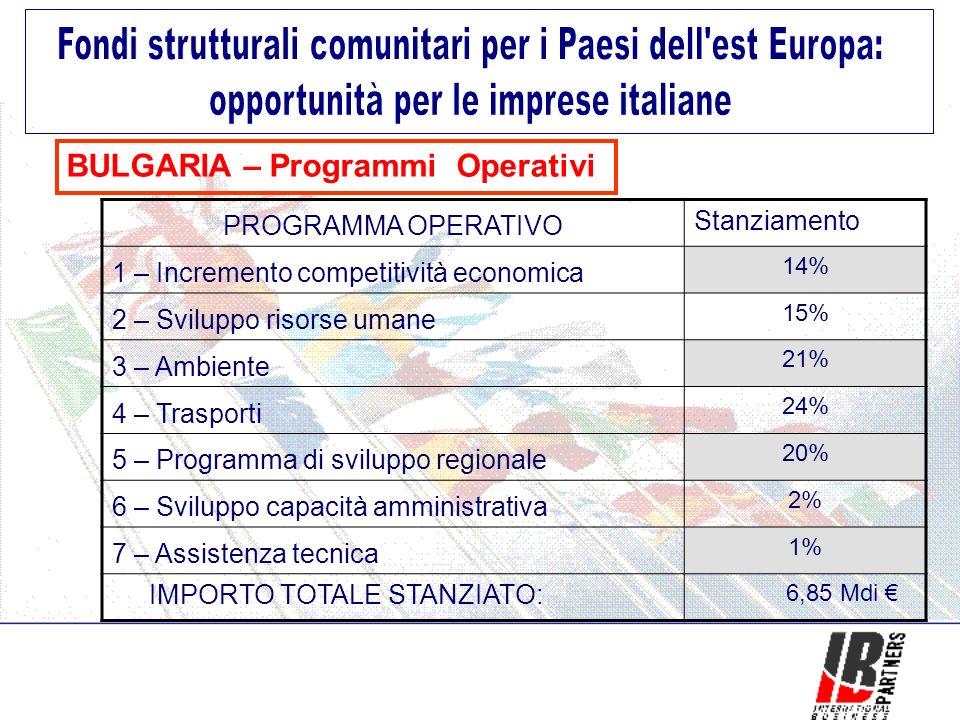 BULGARIA – Programmi Operativi PROGRAMMA OPERATIVO Stanziamento 1 – Incremento competitività economica 14% 2 – Sviluppo risorse umane 15% 3 – Ambiente 21% 4 – Trasporti 24% 5 – Programma di sviluppo regionale 20% 6 – Sviluppo capacità amministrativa 2% 7 – Assistenza tecnica 1% IMPORTO TOTALE STANZIATO: 6,85 Mdi