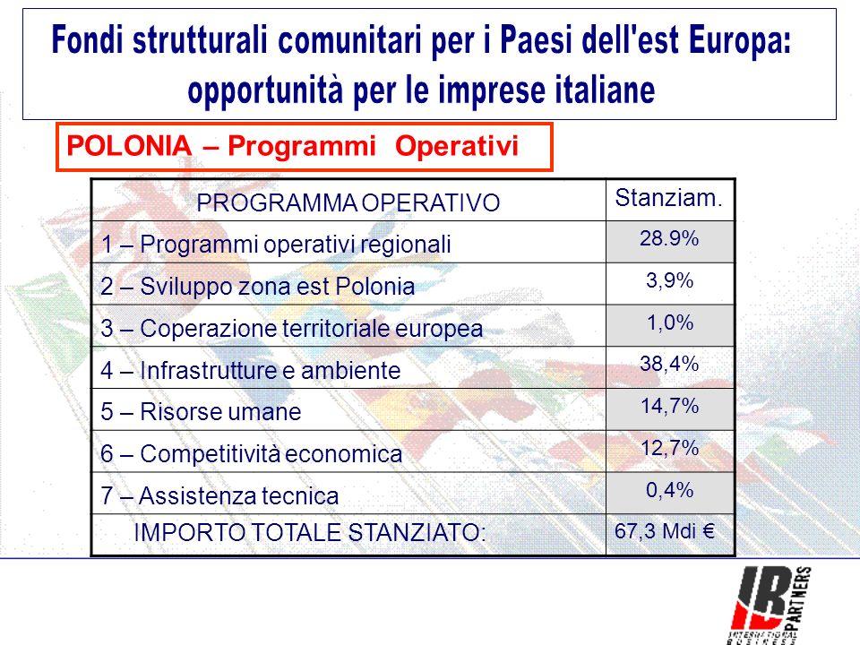 POLONIA – Programmi Operativi PROGRAMMA OPERATIVO Stanziam.