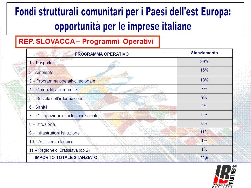 REP. SLOVACCA – Programmi Operativi PROGRAMMA OPERATIVO Stanziamento 1 - Trasporto 29% 2 - Ambiente 16% 3 – Programma operativo regionale 13% 4 – Comp