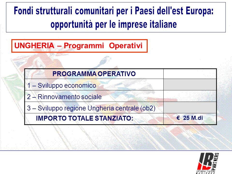 UNGHERIA – Programmi Operativi PROGRAMMA OPERATIVO 1 – Sviluppo economico 2 – Rinnovamento sociale 3 – Sviluppo regione Ungheria centrale (ob2) IMPORTO TOTALE STANZIATO: 25 M.di