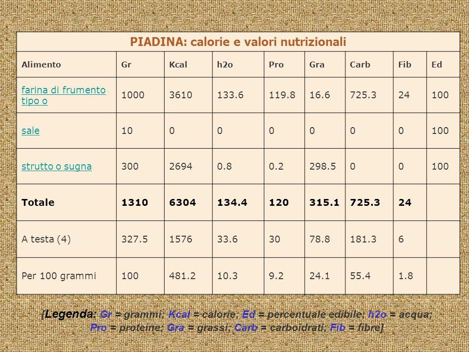 PIADINA: calorie e valori nutrizionali AlimentoGrKcalh2oProGraCarbFibEd farina di frumento tipo o 10003610133.6119.816.6725.324100 sale10000000100 str
