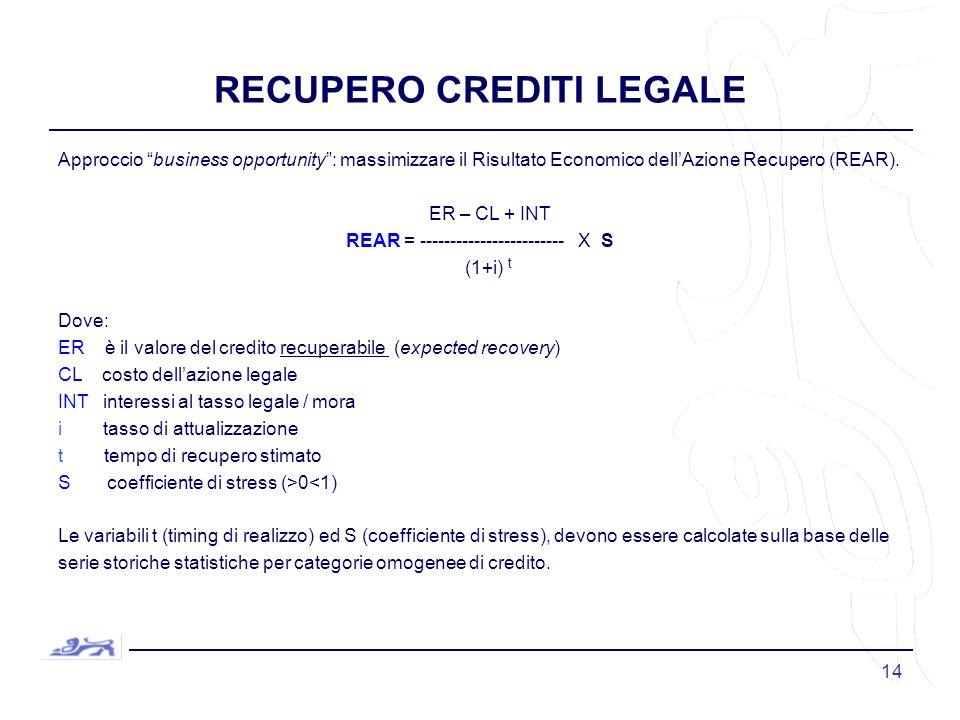 14 RECUPERO CREDITI LEGALE Approccio business opportunity: massimizzare il Risultato Economico dellAzione Recupero (REAR).