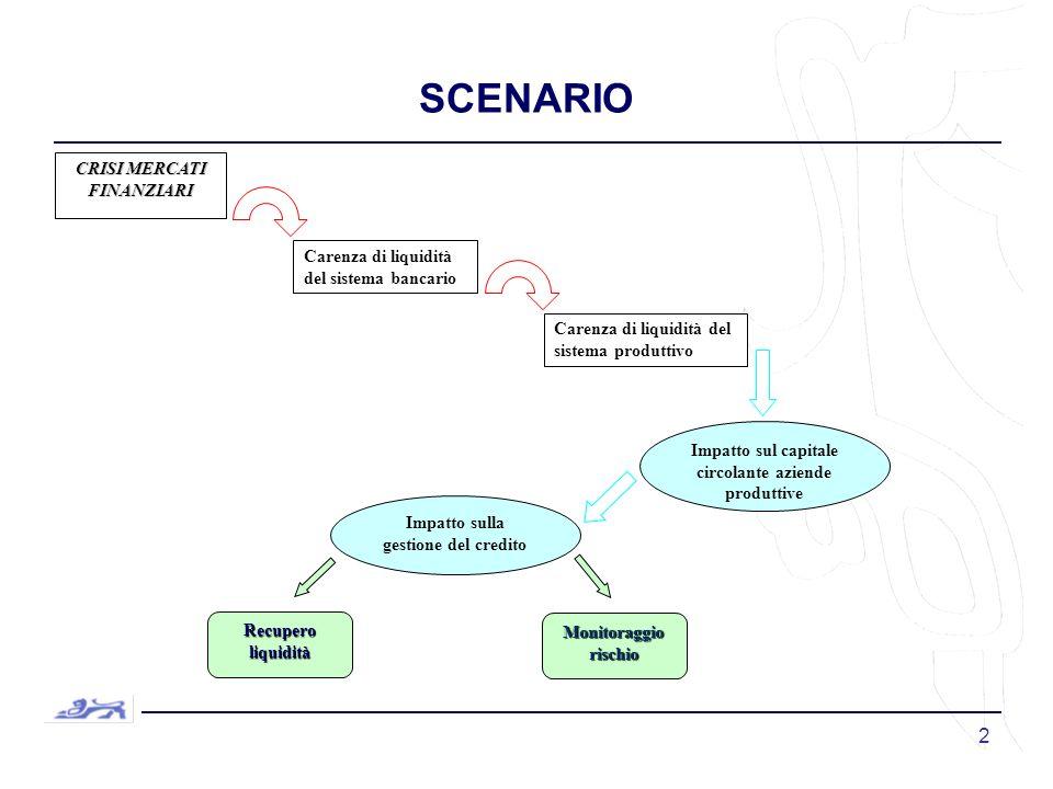 2 SCENARIO CRISI MERCATI FINANZIARI Carenza di liquidità del sistema bancario Carenza di liquidità del sistema produttivo Impatto sul capitale circolante aziende produttive Impatto sulla gestione del credito Recupero liquidità Monitoraggio rischio