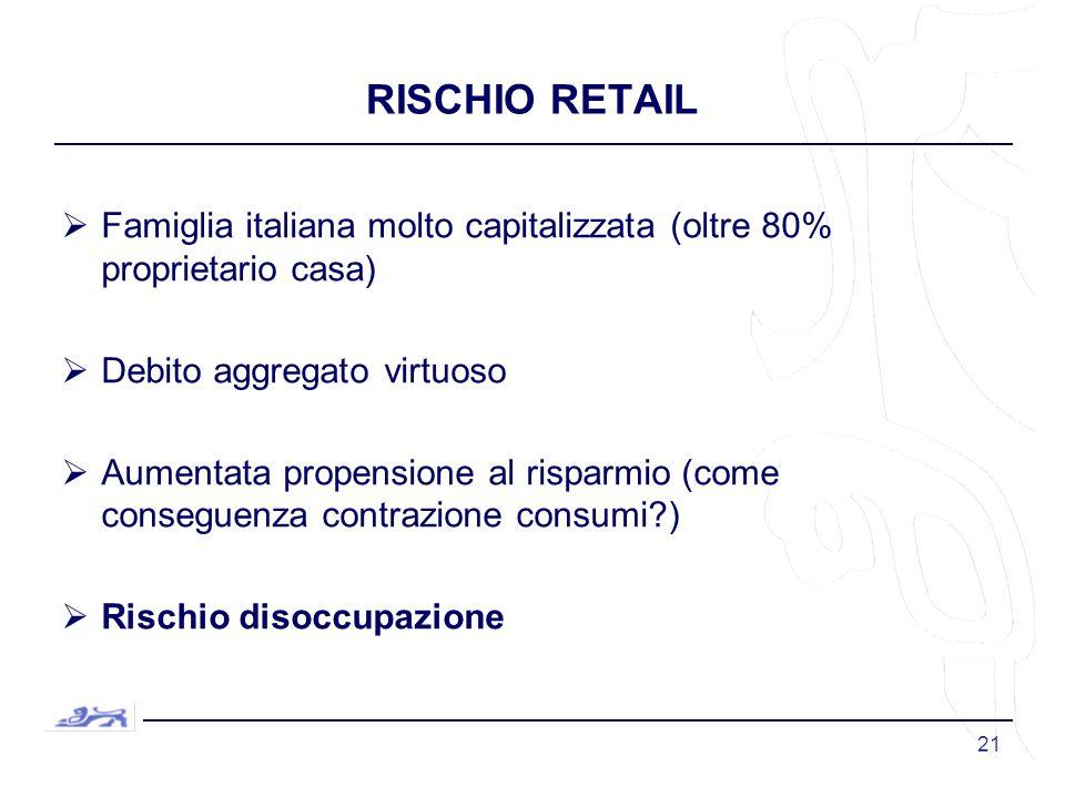 21 RISCHIO RETAIL Famiglia italiana molto capitalizzata (oltre 80% proprietario casa) Debito aggregato virtuoso Aumentata propensione al risparmio (come conseguenza contrazione consumi ) Rischio disoccupazione