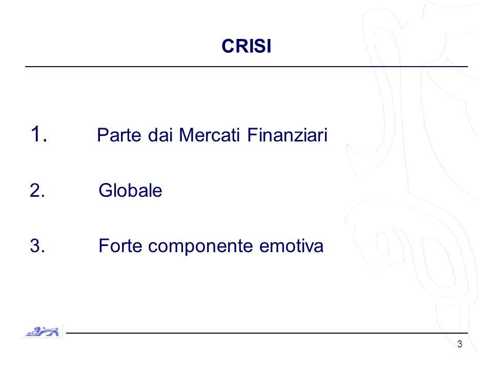 3 CRISI 1. Parte dai Mercati Finanziari 2. Globale 3. Forte componente emotiva