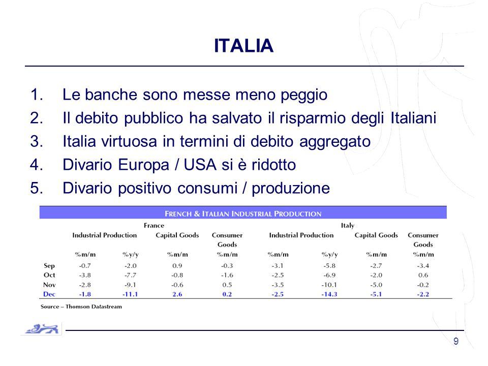 9 ITALIA 1.Le banche sono messe meno peggio 2.Il debito pubblico ha salvato il risparmio degli Italiani 3.Italia virtuosa in termini di debito aggregato 4.Divario Europa / USA si è ridotto 5.Divario positivo consumi / produzione