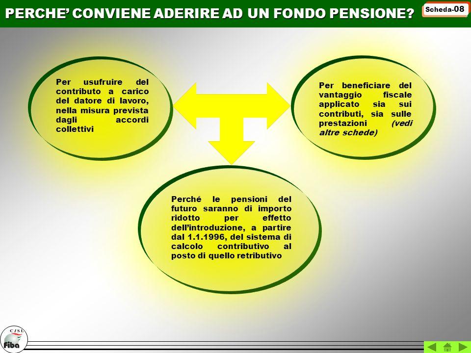 PERCHE CONVIENE ADERIRE AD UN FONDO PENSIONE? Perché le pensioni del futuro saranno di importo ridotto per effetto dellintroduzione, a partire dal 1.1