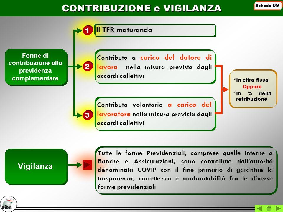 Il TFR maturando Forme di contribuzione alla previdenza complementare CONTRIBUZIONE e VIGILANZA Contributo a carico del datore di lavoro nella misura