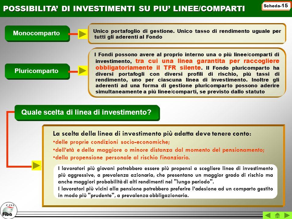 Monocomparto POSSIBILITA DI INVESTIMENTI SU PIU LINEE/COMPARTI Unico portafoglio di gestione. Unico tasso di rendimento uguale per tutti gli aderenti