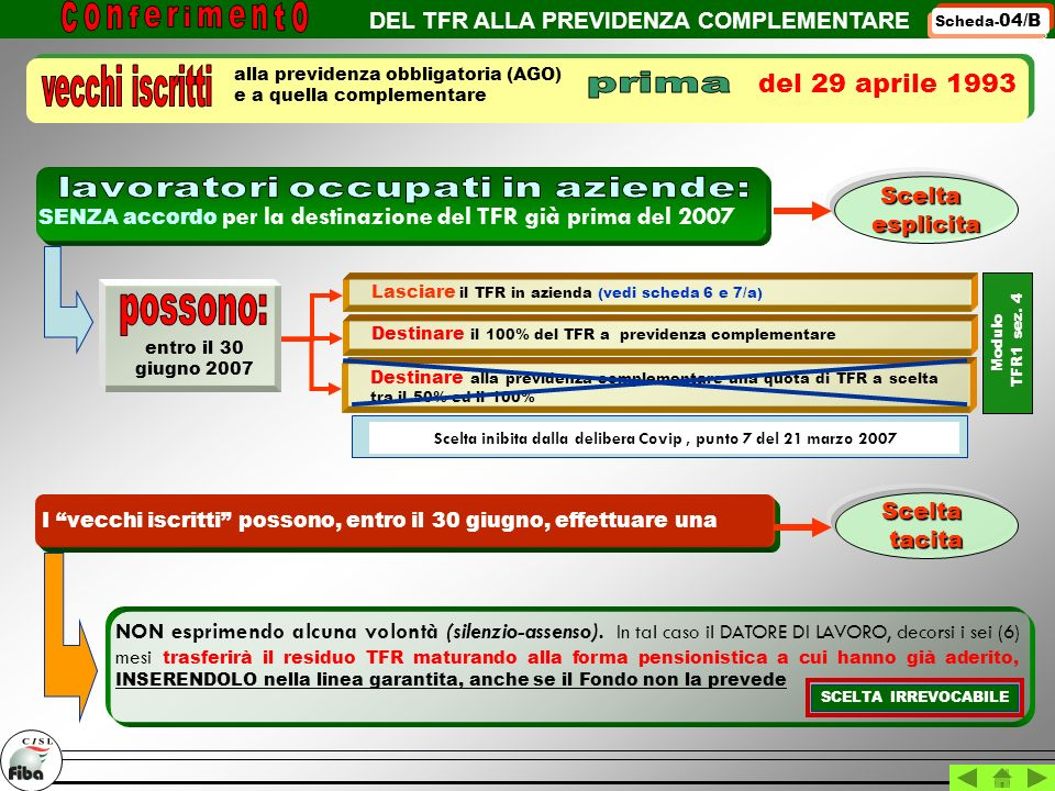 DEL TFR ALLA PREVIDENZA COMPLEMENTARE SCHEDA 6 Scheda- 04/B Sceltaesplicita del 29 aprile 1993 alla previdenza obbligatoria (AGO) e a quella complemen