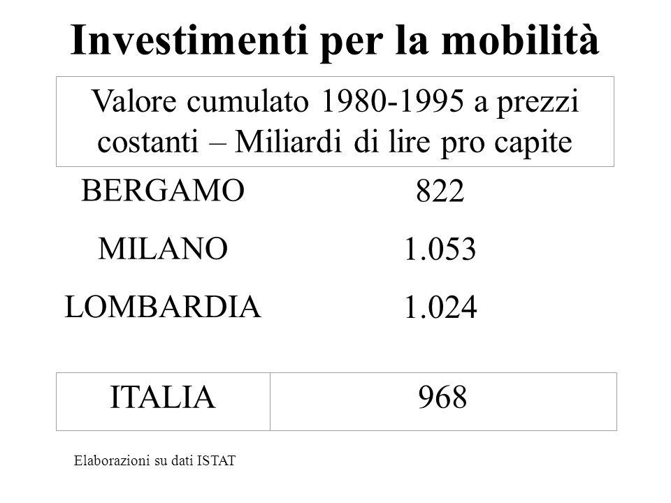Investimenti per la mobilità BERGAMO 822 MILANO 1.053 LOMBARDIA 1.024 Valore cumulato 1980-1995 a prezzi costanti – Miliardi di lire pro capite ITALIA968 Elaborazioni su dati ISTAT