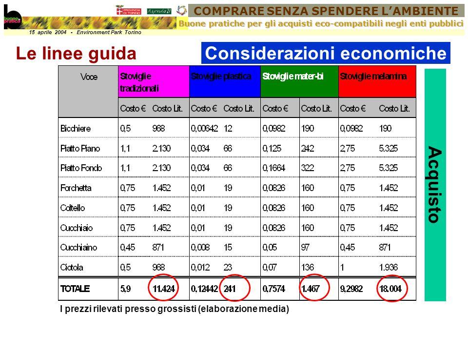 COMPRARE SENZA SPENDERE LAMBIENTE 15 aprile 2004 - Environment Park Torino Buone pratiche per gli acquisti eco-compatibili negli enti pubblici Le linee guidaConsiderazioni economiche I prezzi rilevati presso grossisti (elaborazione media) Acquisto