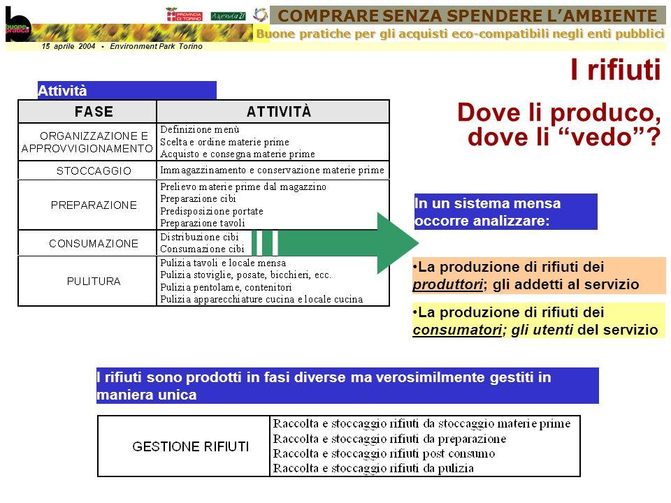 COMPRARE SENZA SPENDERE LAMBIENTE 15 aprile 2004 - Environment Park Torino Buone pratiche per gli acquisti eco-compatibili negli enti pubblici I rifiuti Dove li produco, dove li vedo.