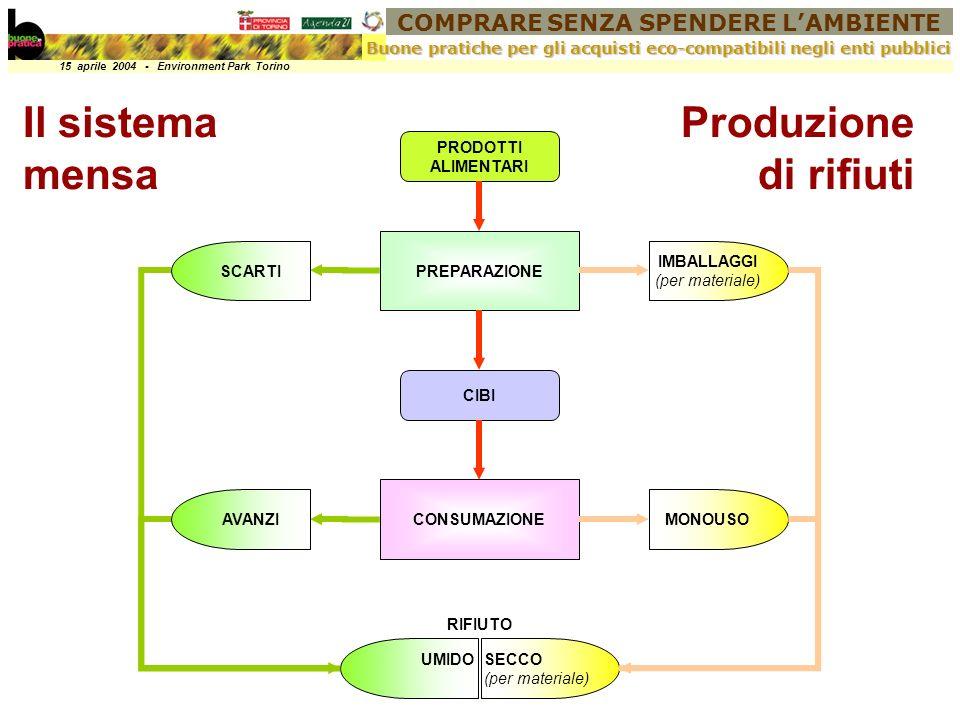 COMPRARE SENZA SPENDERE LAMBIENTE 15 aprile 2004 - Environment Park Torino Buone pratiche per gli acquisti eco-compatibili negli enti pubblici PREPARAZIONE CONSUMAZIONE PRODOTTI ALIMENTARI CIBI SCARTI AVANZI IMBALLAGGI (per materiale) MONOUSO UMIDOSECCO (per materiale) RIFIUTO Produzione di rifiuti Il sistema mensa