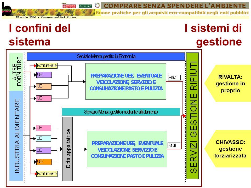 COMPRARE SENZA SPENDERE LAMBIENTE 15 aprile 2004 - Environment Park Torino Buone pratiche per gli acquisti eco-compatibili negli enti pubblici CHIVASSO: gestione terziarizzata RIVALTA: gestione in proprio I sistemi di gestione I confini del sistema