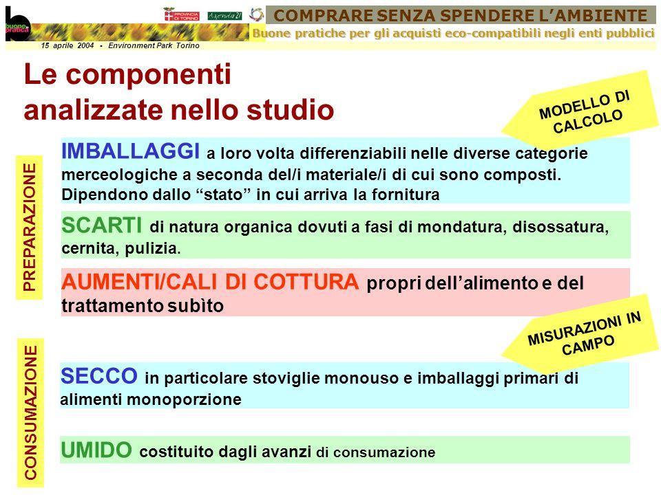 COMPRARE SENZA SPENDERE LAMBIENTE 15 aprile 2004 - Environment Park Torino Buone pratiche per gli acquisti eco-compatibili negli enti pubblici Produzione procapite totale annua di rifiuti I risultati dello studio
