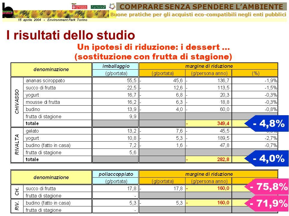 COMPRARE SENZA SPENDERE LAMBIENTE 15 aprile 2004 - Environment Park Torino Buone pratiche per gli acquisti eco-compatibili negli enti pubblici I risultati dello studio Un ipotesi di riduzione: i dessert … (sostituzione con frutta di stagione) - 4,8% - 4,0% - 75,8% - 71,9%