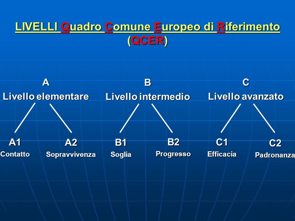 LIVELLI Quadro Comune Europeo di Riferimento (QCER) A Livello elementare A1Contatto A2Sopravvivenza B Livello intermedio B1Soglia B2ProgressoC Livello