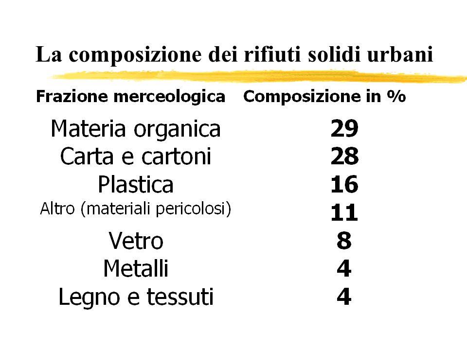 La composizione dei rifiuti solidi urbani