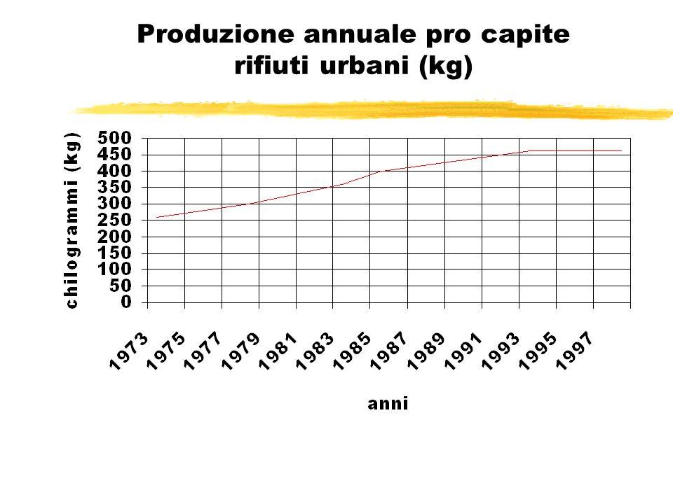 Produzione annuale pro capite rifiuti urbani (kg)