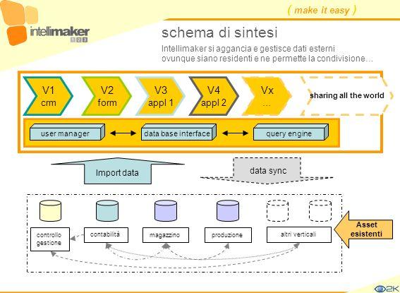 ( make it easy ) schema di sintesi contabilità controllo gestione magazzinoproduzione altri verticali Asset esistenti V1 crm V2 form V3 appl 1 V4 appl