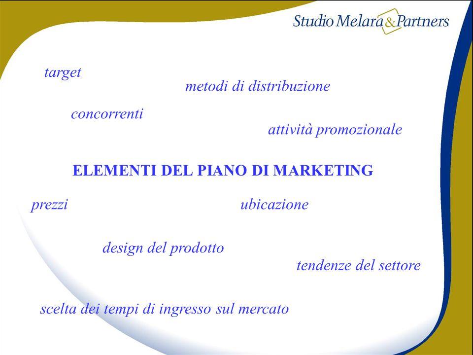 ELEMENTI DEL PIANO DI MARKETING concorrenti metodi di distribuzione attività promozionale prezzi design del prodotto scelta dei tempi di ingresso sul