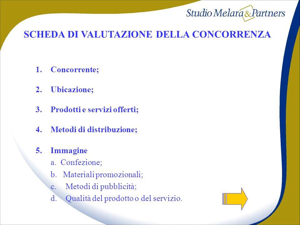 SCHEDA DI VALUTAZIONE DELLA CONCORRENZA 1.Concorrente; 2.Ubicazione; 3.Prodotti e servizi offerti; 4.Metodi di distribuzione; 5.Immagine a. Confezione