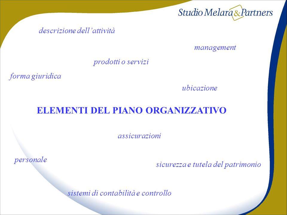 ELEMENTI DEL PIANO ORGANIZZATIVO descrizione dellattività forma giuridica prodotti o servizi ubicazione management personale sistemi di contabilità e