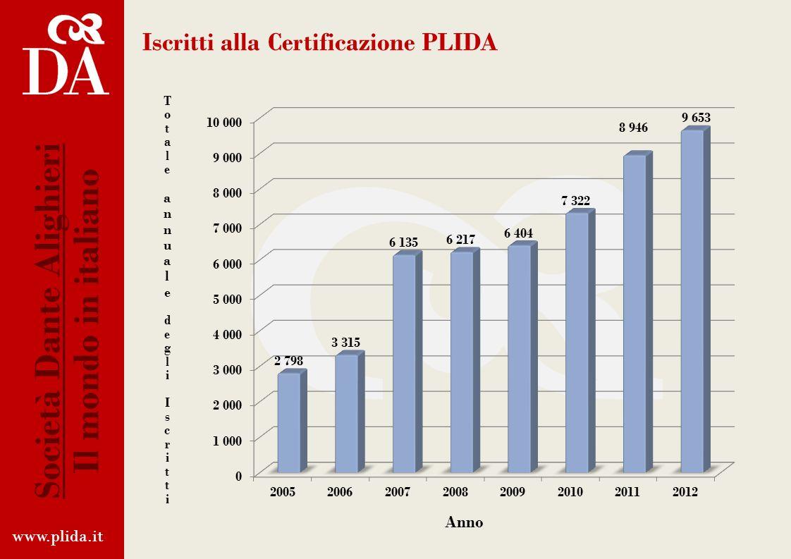 PLIDA Juniores Il PLIDA Juniores si rivolge ai giovani di età compresa tra i 13 e i 18 anni, ha la stessa struttura e validità del PLIDA per adulti, m