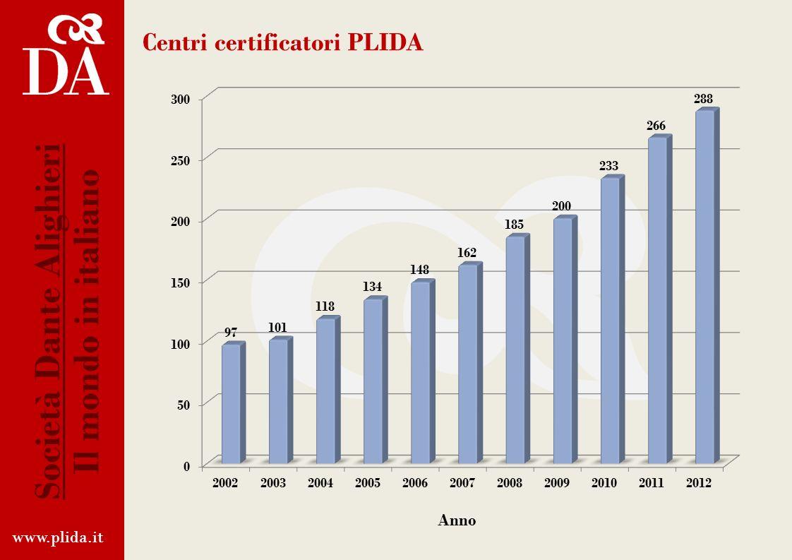 Iscritti alla Certificazione PLIDA www.plida.it Società Dante Alighieri Il mondo in italiano Totale annuale degliIscrittiTotale annuale degliIscrittit