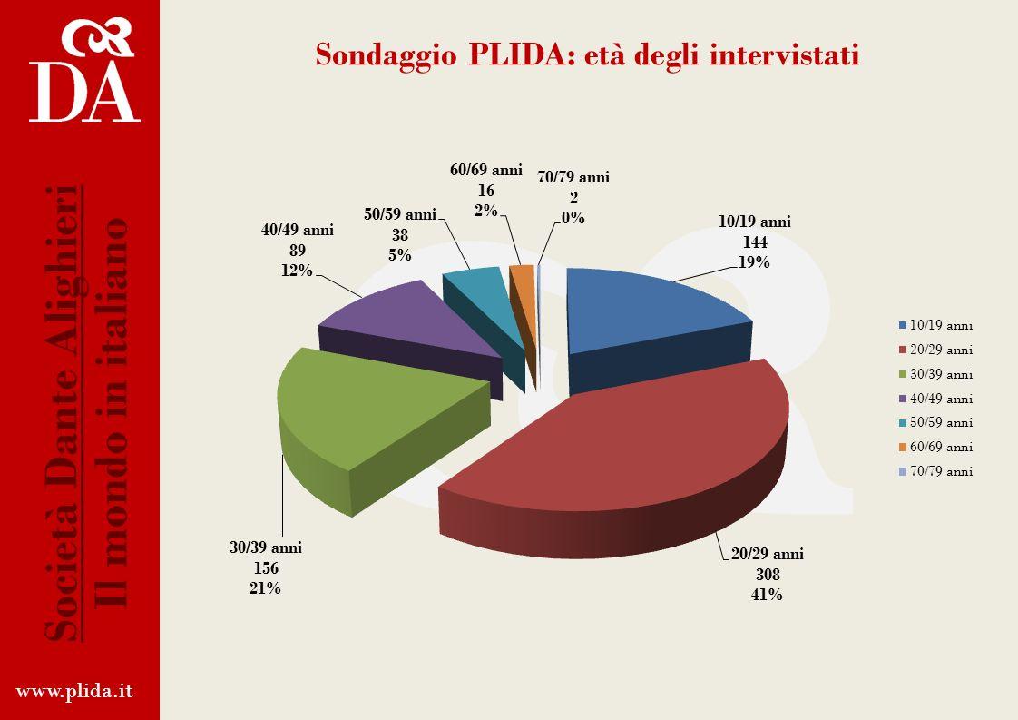 Centri certificatori PLIDA www.plida.it Società Dante Alighieri Il mondo in italiano Anno