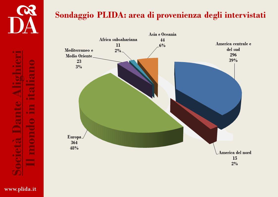 www.plida.it Società Dante Alighieri Il mondo in italiano Sondaggio PLIDA: nazionalità (totale: 74) Le 20 nazionalità più rappresentative Da 5 a 8 can