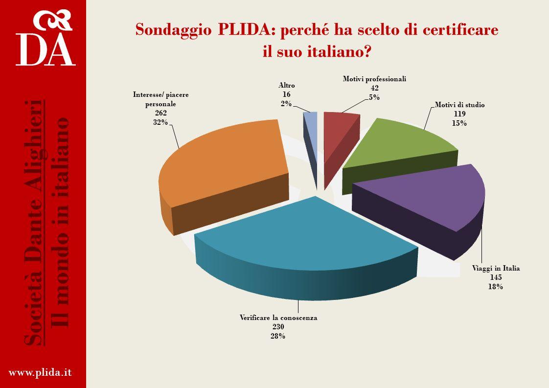 Sondaggio PLIDA: certificazione PLIDA www.plida.it Società Dante Alighieri Il mondo in italiano