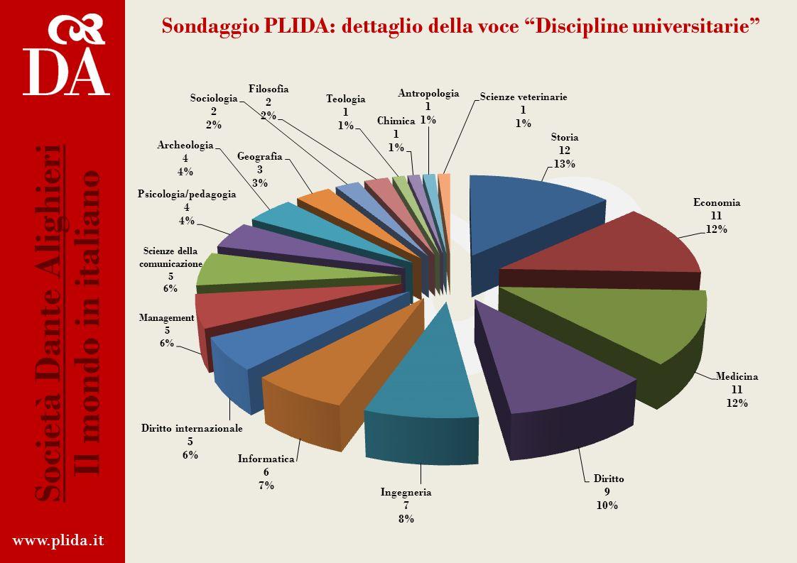 www.plida.it Società Dante Alighieri Il mondo in italiano Sondaggio PLIDA: analisi delle risposte Altro