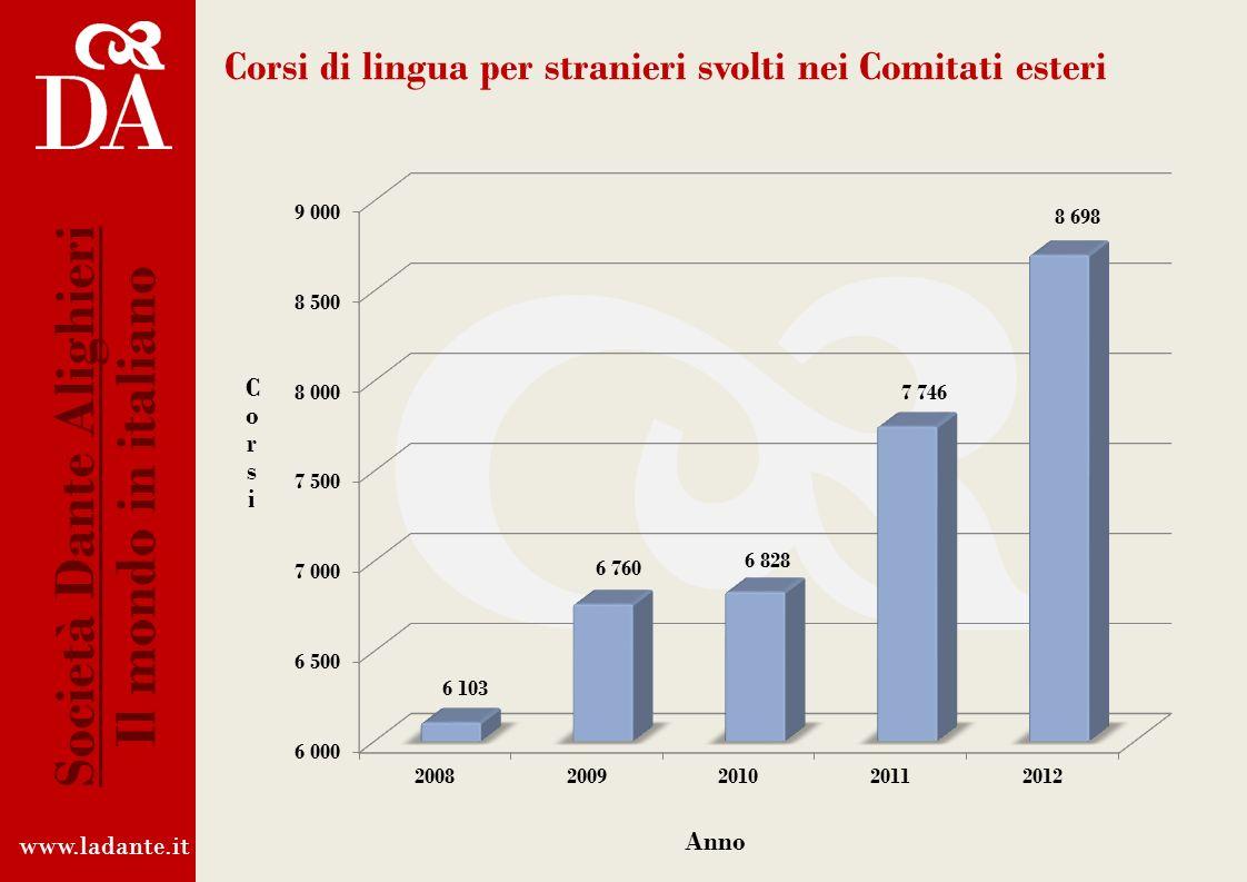 Corsi di lingua per stranieri svolti nei Comitati esteri www.ladante.it Società Dante Alighieri Il mondo in italiano CorsiCorsi Anno