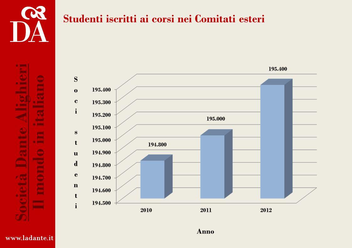 Studenti iscritti ai corsi nei Comitati esteri www.ladante.it Società Dante Alighieri Il mondo in italiano