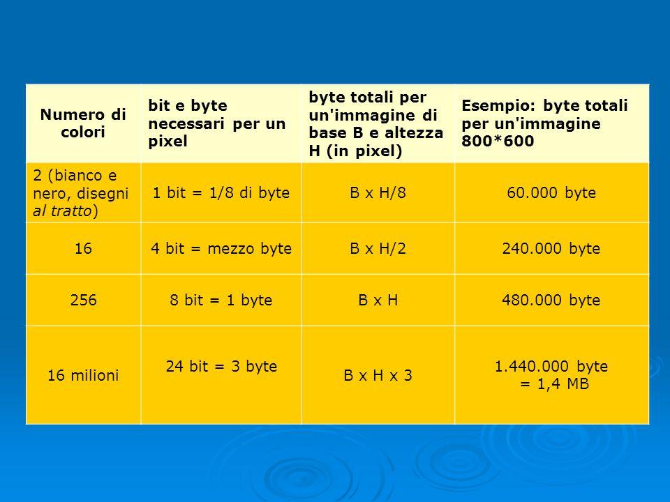 Numero di colori bit e byte necessari per un pixel byte totali per un'immagine di base B e altezza H (in pixel) Esempio: byte totali per un'immagine 8