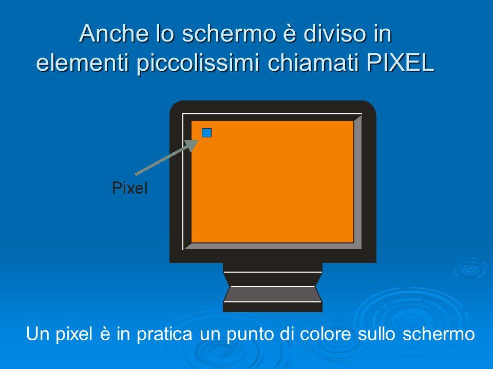 Anche lo schermo è diviso in elementi piccolissimi chiamati PIXEL Un pixel è in pratica un punto di colore sullo schermo