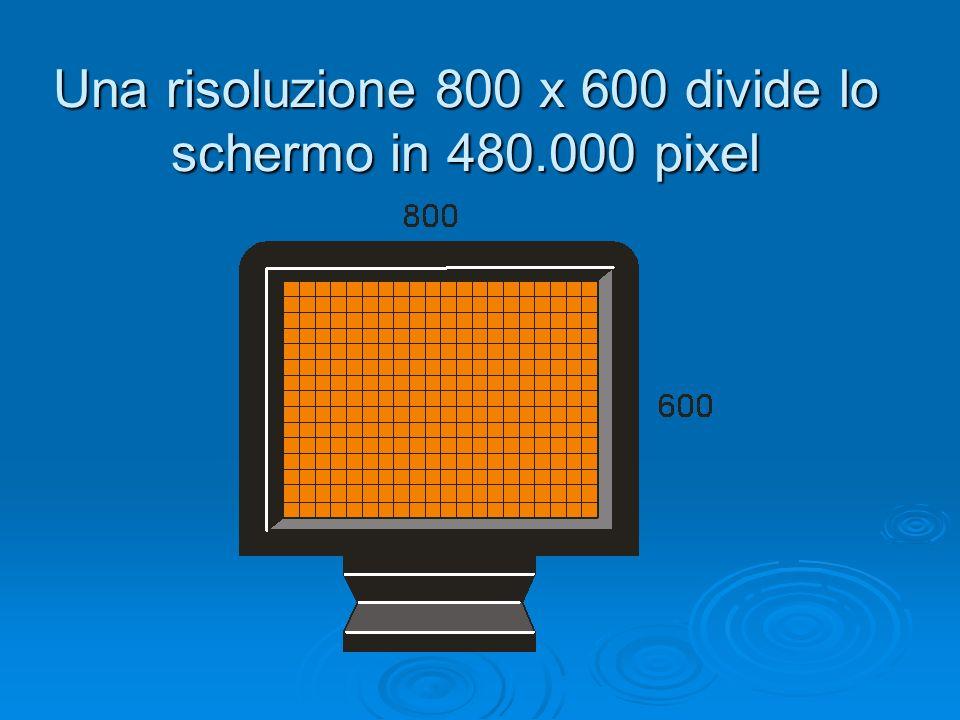Una risoluzione 800 x 600 divide lo schermo in 480.000 pixel