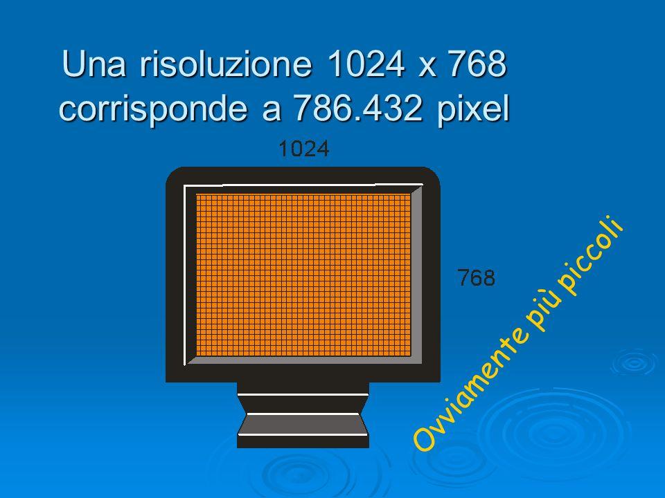 Una risoluzione 1024 x 768 corrisponde a 786.432 pixel Ovviamente più piccoli