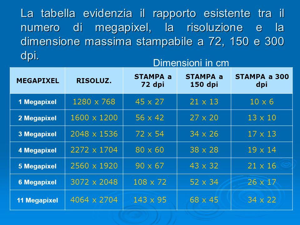 La tabella evidenzia il rapporto esistente tra il numero di megapixel, la risoluzione e la dimensione massima stampabile a 72, 150 e 300 dpi. MEGAPIXE