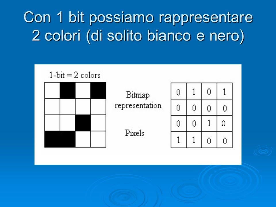 Aumentando il numero di bit, si possono rappresentare più colori: 2 bit 4 colori 3 bit 8 colori 4 bit 16 coloriecc.