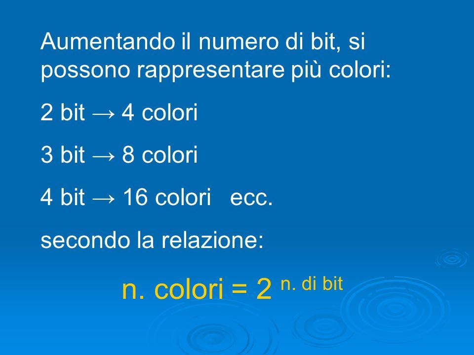 Aumentando il numero di bit, si possono rappresentare più colori: 2 bit 4 colori 3 bit 8 colori 4 bit 16 coloriecc. secondo la relazione: n. colori =