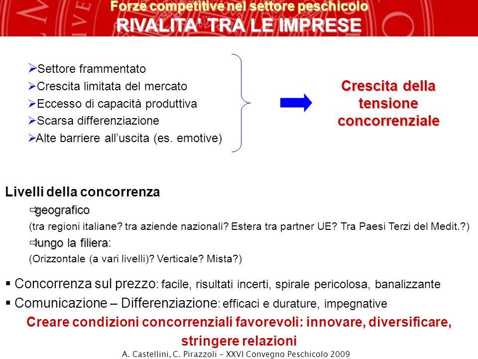 Forze competitive nel settore peschicolo RIVALITA TRA LE IMPRESE Livelli della concorrenza geografico geografico (tra regioni italiane? tra aziende na