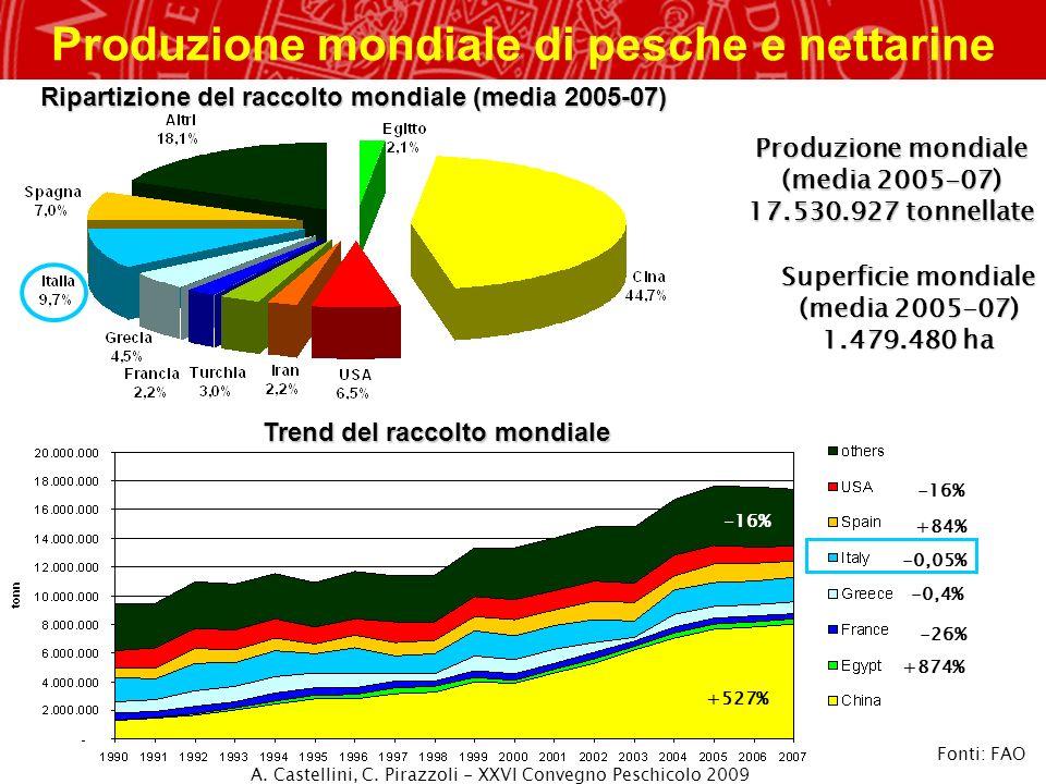 Produzione mondiale di pesche e nettarine Produzione mondiale (media 2005-07) 17.530.927 tonnellate Superficie mondiale (media 2005-07) 1.479.480 ha F